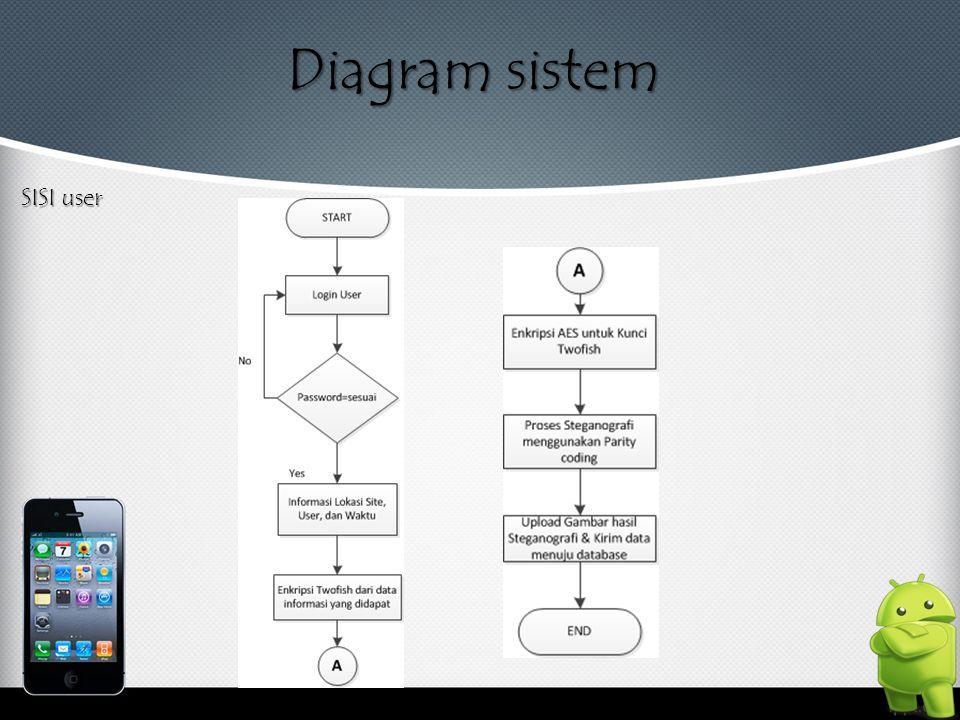 Diagram sistem SISI user