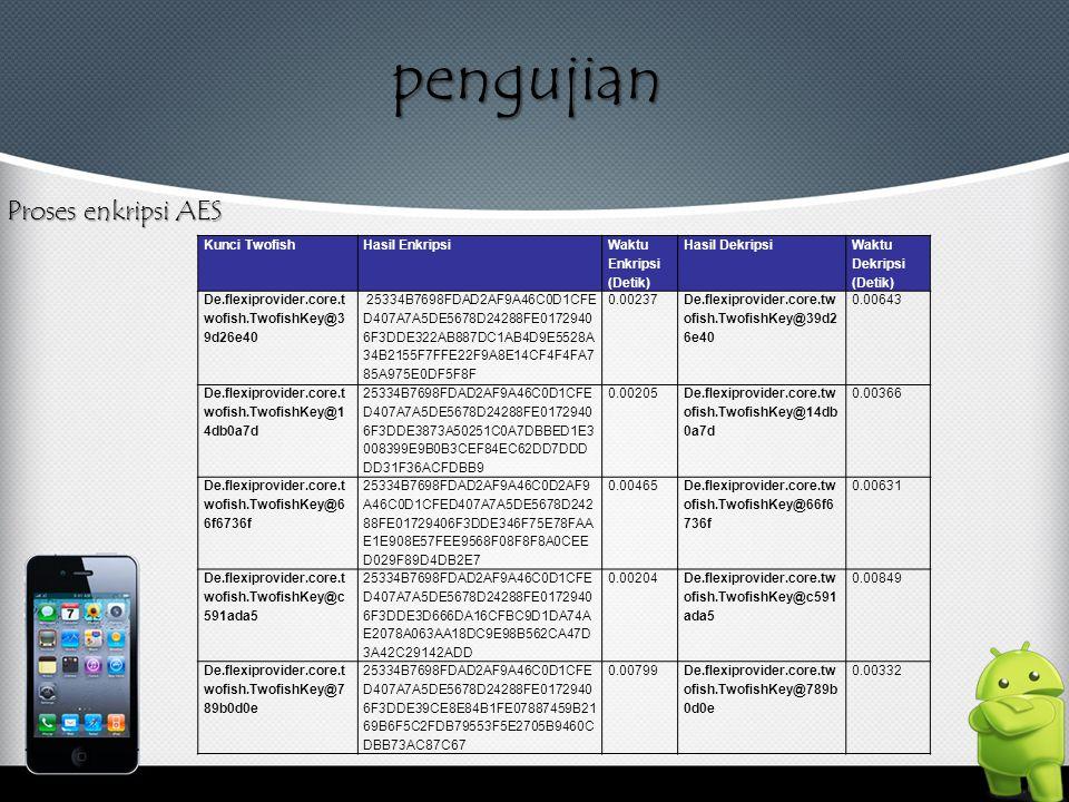 pengujian Proses enkripsi AES Kunci Twofish Hasil Enkripsi