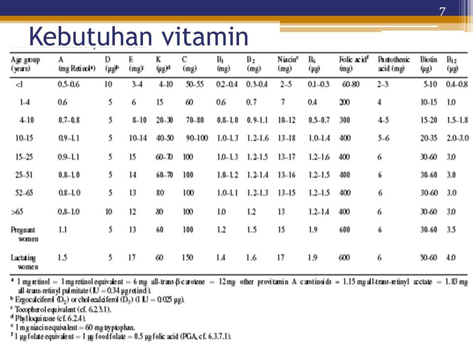 Kebutuhan vitamin