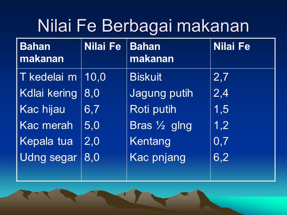 Nilai Fe Berbagai makanan