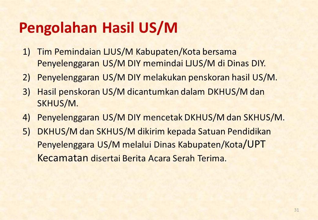 Pengolahan Hasil US/M Tim Pemindaian LJUS/M Kabupaten/Kota bersama Penyelenggaran US/M DIY memindai LJUS/M di Dinas DIY.