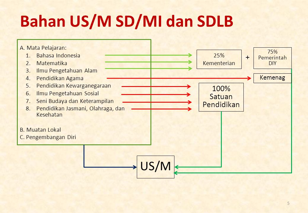 Bahan US/M SD/MI dan SDLB