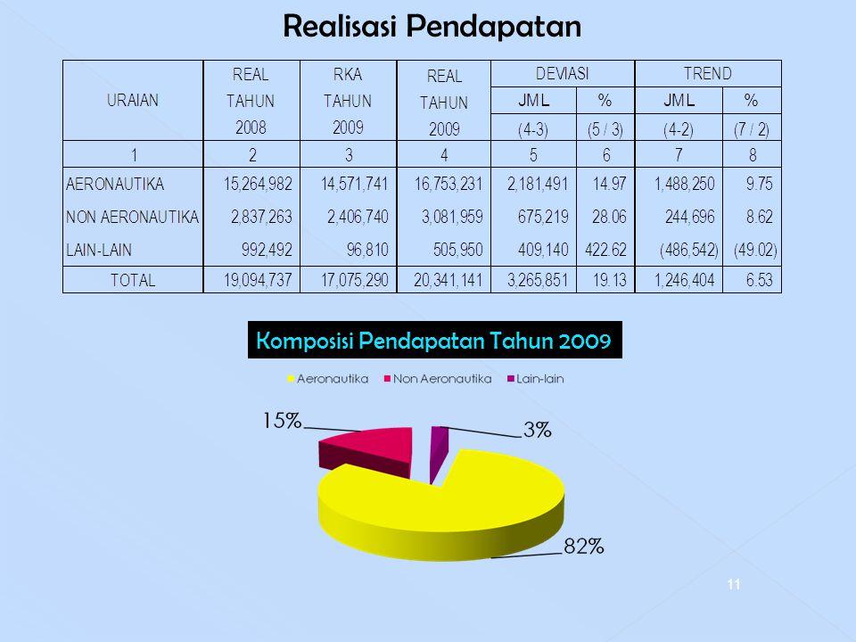 Realisasi Pendapatan 4/14/2017 Komposisi Pendapatan Tahun 2009