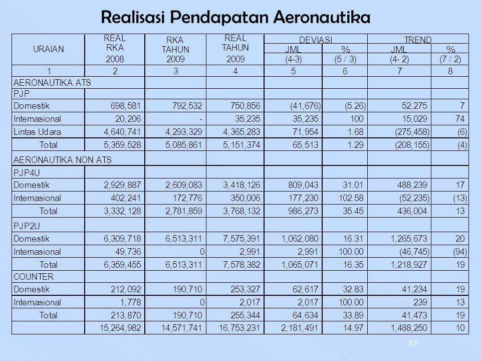Realisasi Pendapatan Aeronautika