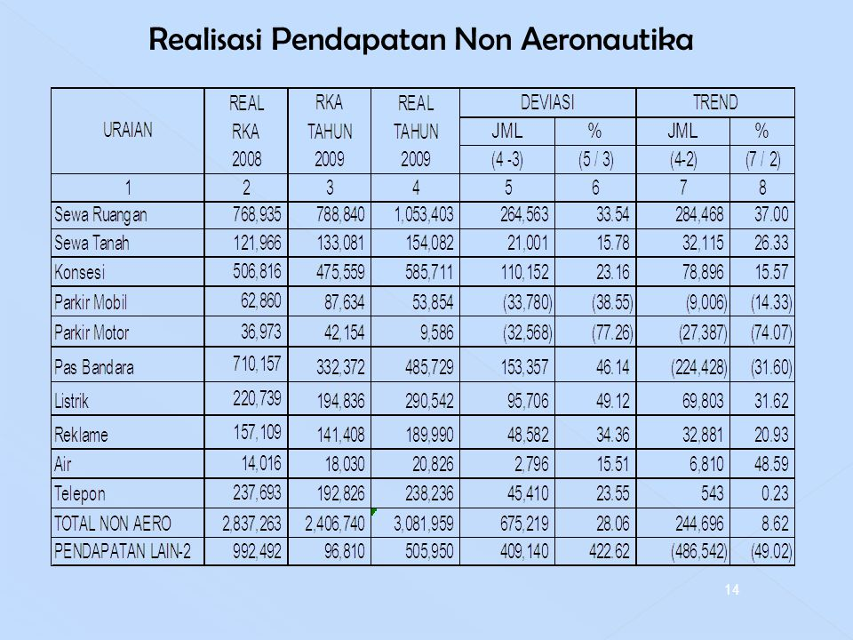 Realisasi Pendapatan Non Aeronautika