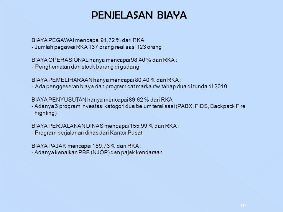 PENJELASAN BIAYA BIAYA PEGAWAI mencapai 91,72 % dari RKA