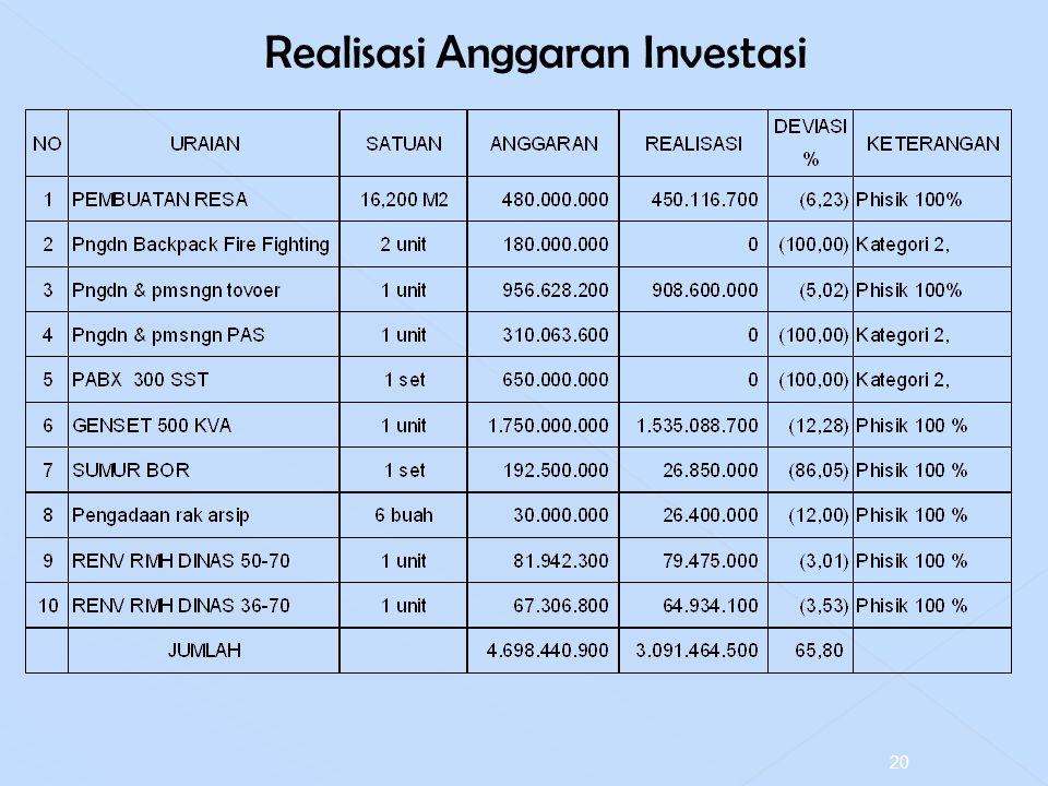 Realisasi Anggaran Investasi