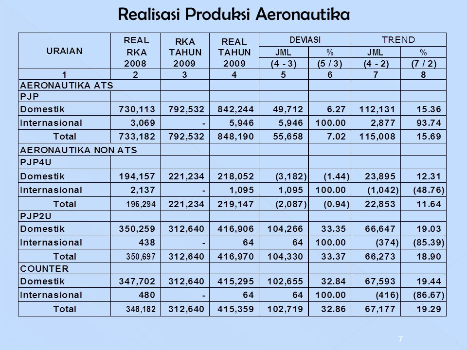Realisasi Produksi Aeronautika