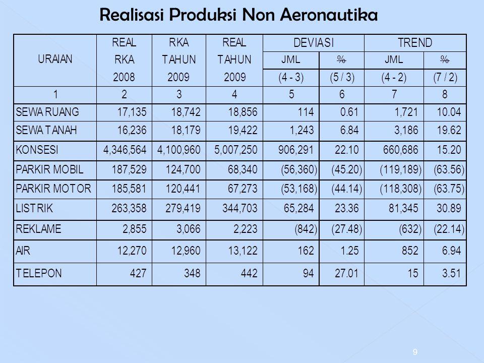 Realisasi Produksi Non Aeronautika