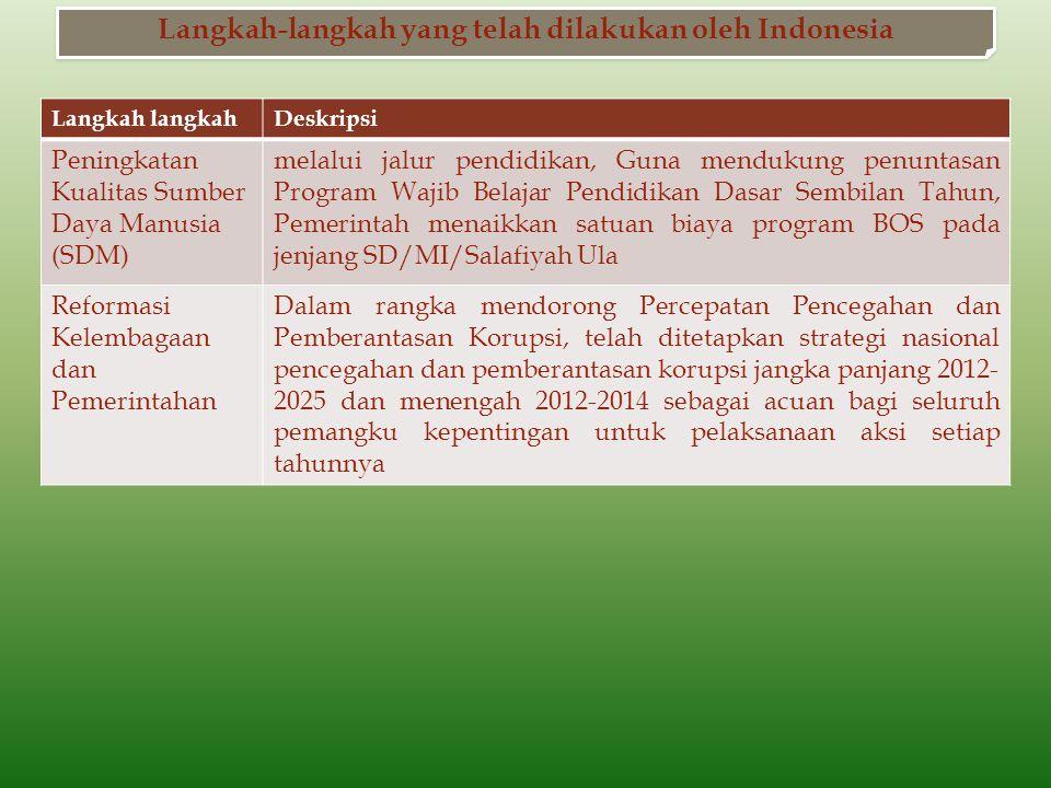 Langkah-langkah yang telah dilakukan oleh Indonesia