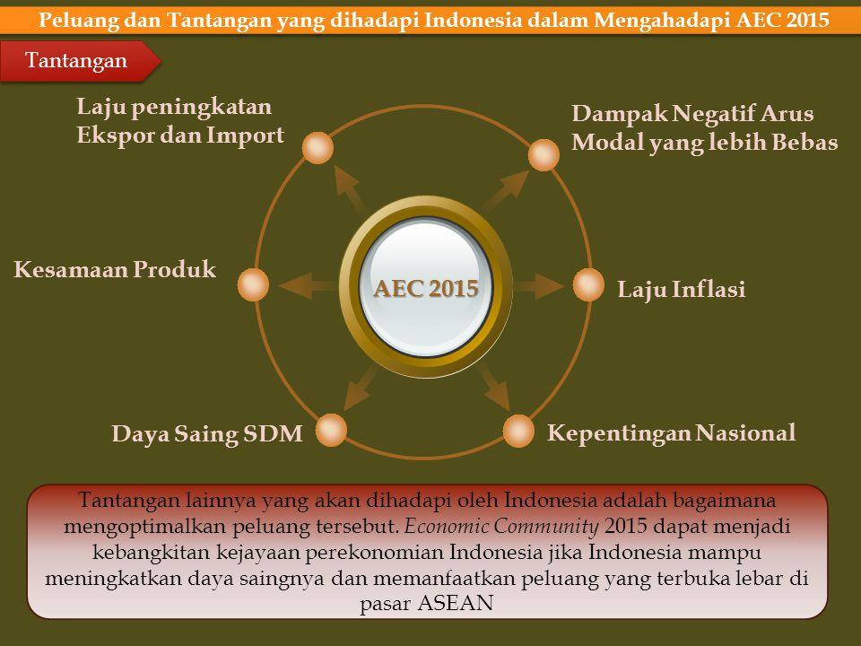 Laju peningkatan Dampak Negatif Arus Ekspor dan Import