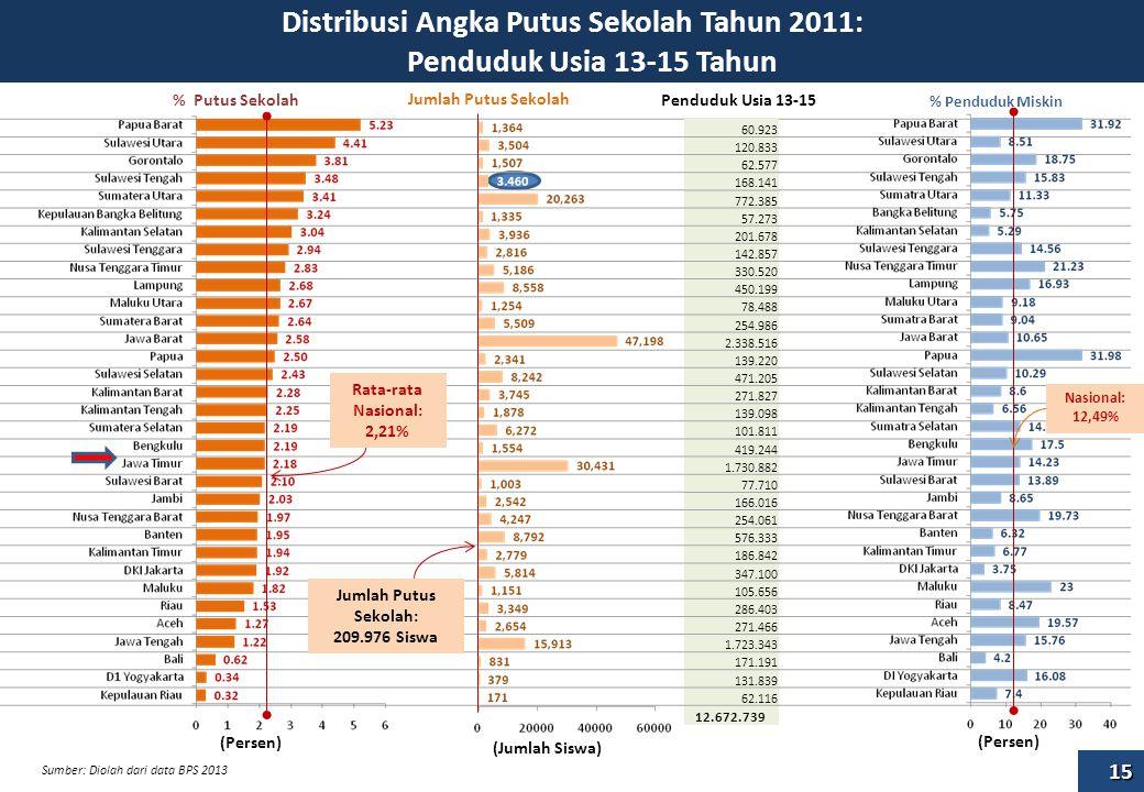 Distribusi Angka Putus Sekolah Tahun 2011: Penduduk Usia 13-15 Tahun