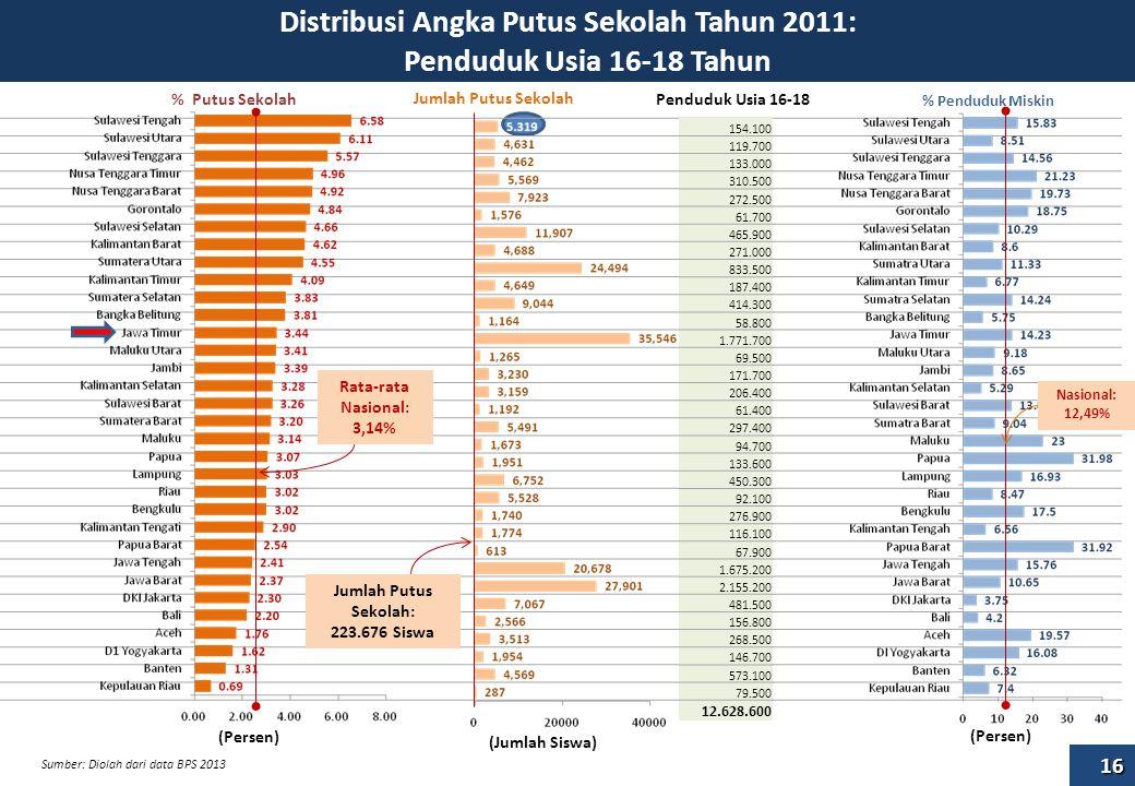 Distribusi Angka Putus Sekolah Tahun 2011: Penduduk Usia 16-18 Tahun