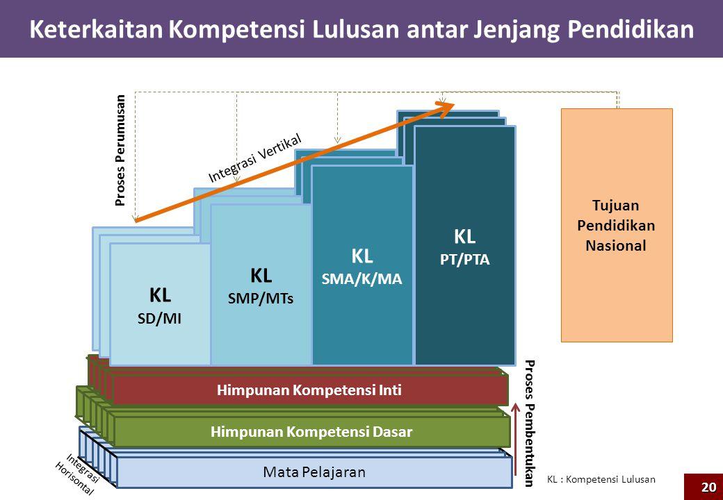 Keterkaitan Kompetensi Lulusan antar Jenjang Pendidikan