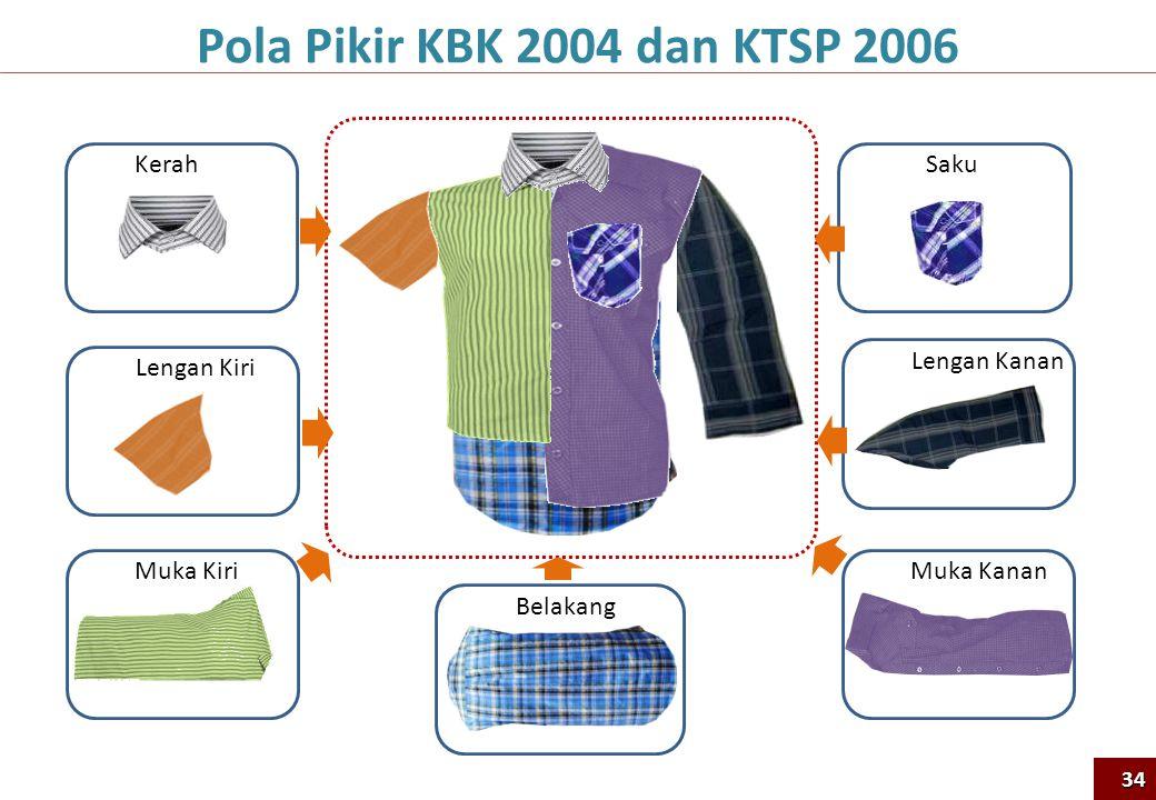 Pola Pikir KBK 2004 dan KTSP 2006 Lengan Kiri Muka Kiri Kerah