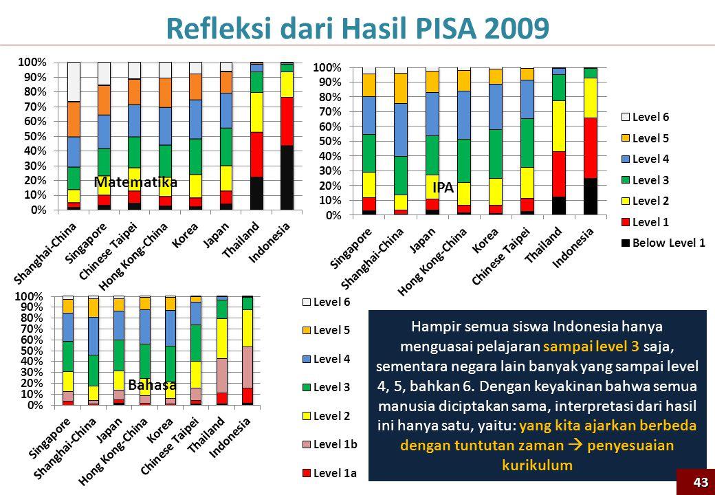 Refleksi dari Hasil PISA 2009