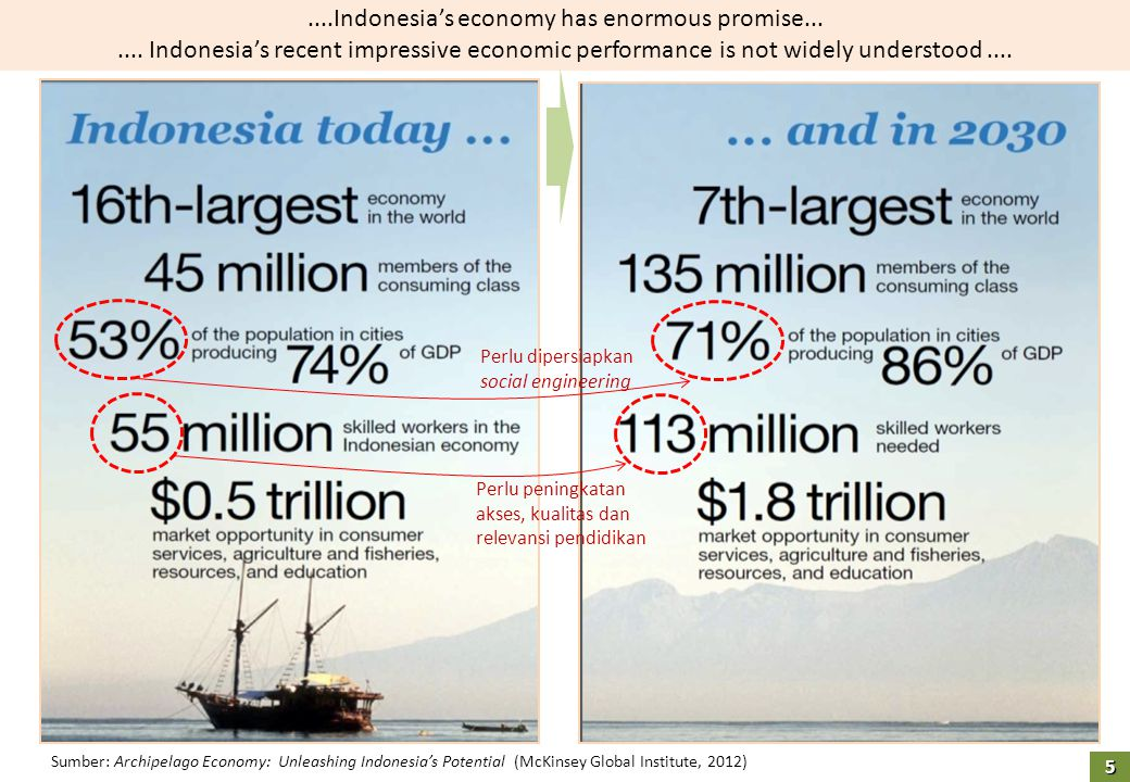 ....Indonesia's economy has enormous promise...
