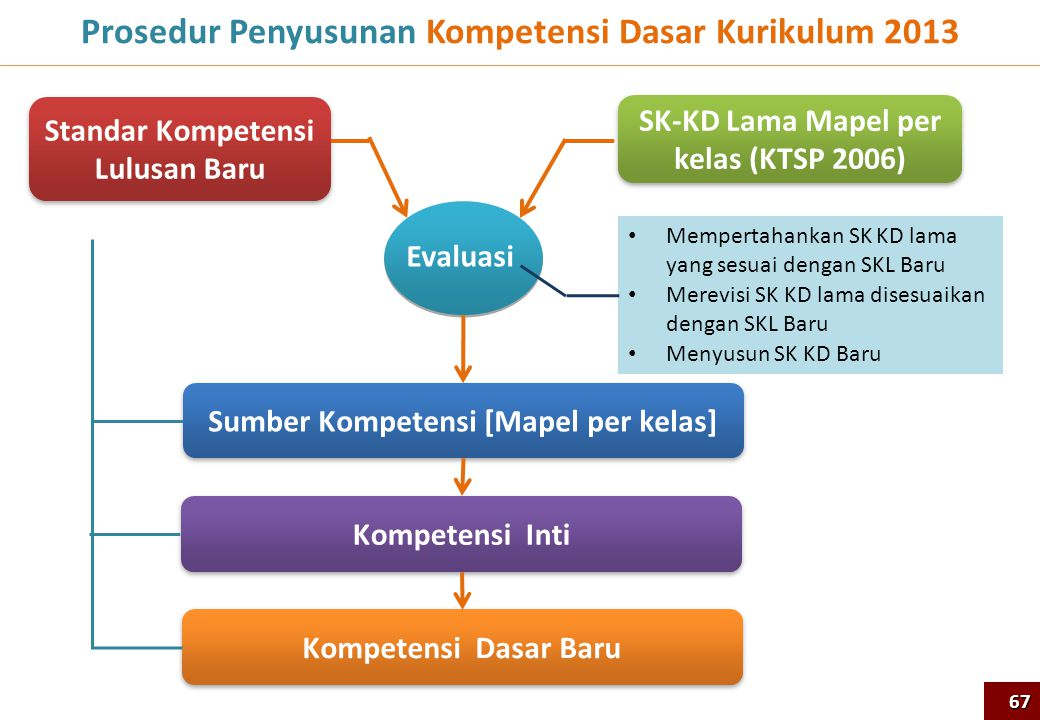 Prosedur Penyusunan Kompetensi Dasar Kurikulum 2013