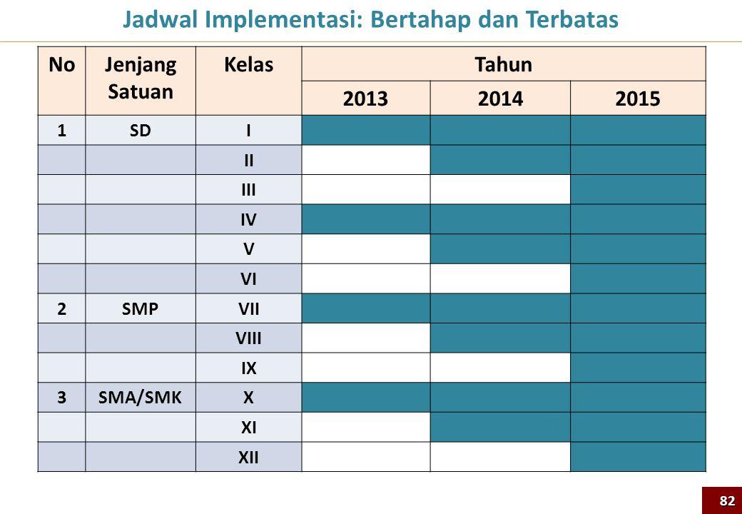 Jadwal Implementasi: Bertahap dan Terbatas
