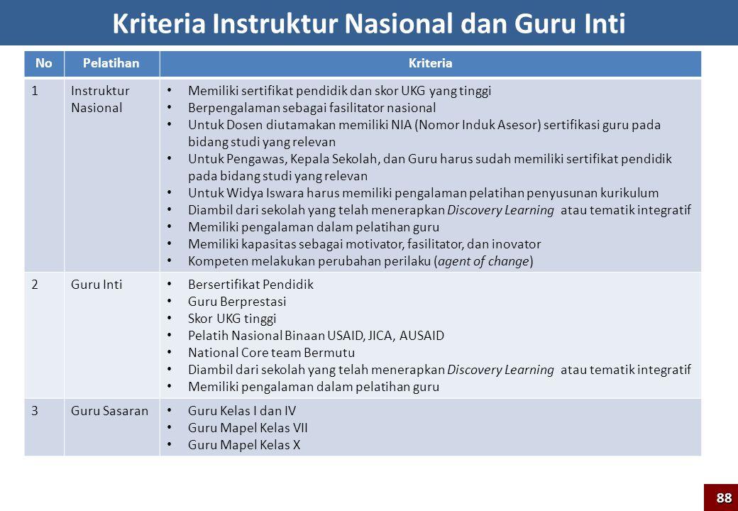 Kriteria Instruktur Nasional dan Guru Inti