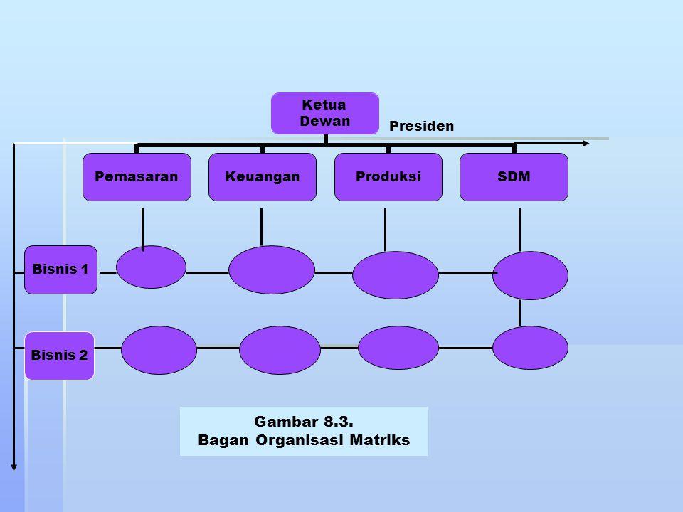Bagan Organisasi Matriks