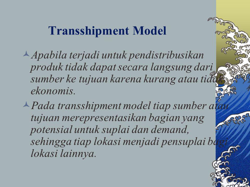 Transshipment Model
