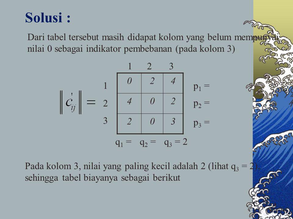 Solusi : Dari tabel tersebut masih didapat kolom yang belum mempunyai nilai 0 sebagai indikator pembebanan (pada kolom 3)