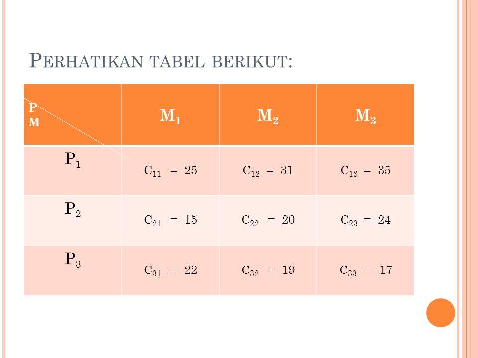 Perhatikan tabel berikut:
