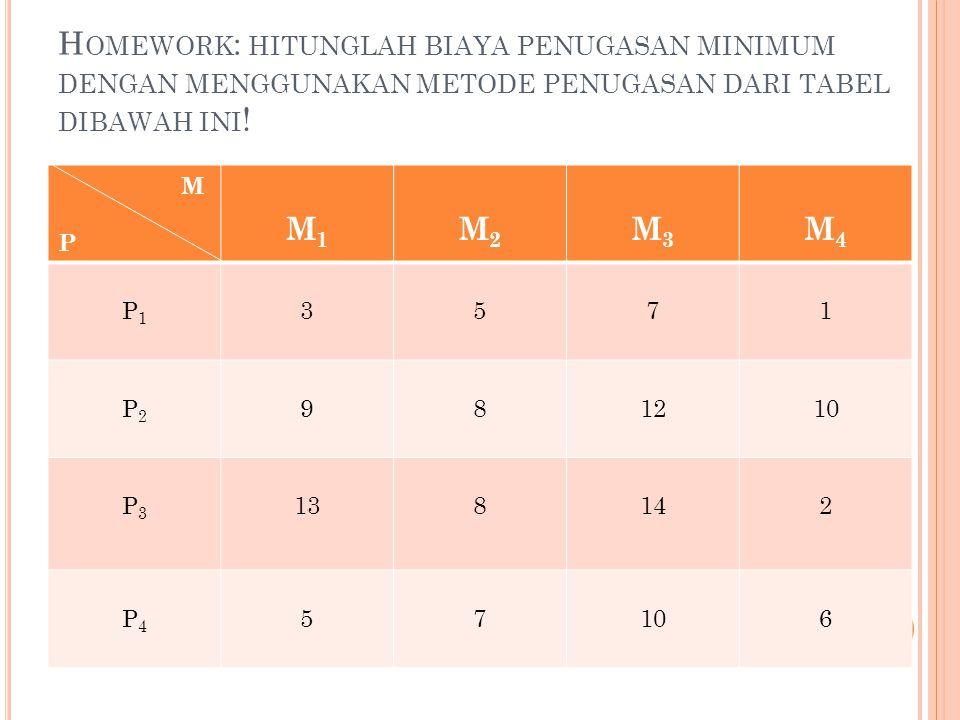 Homework: hitunglah biaya penugasan minimum dengan menggunakan metode penugasan dari tabel dibawah ini!