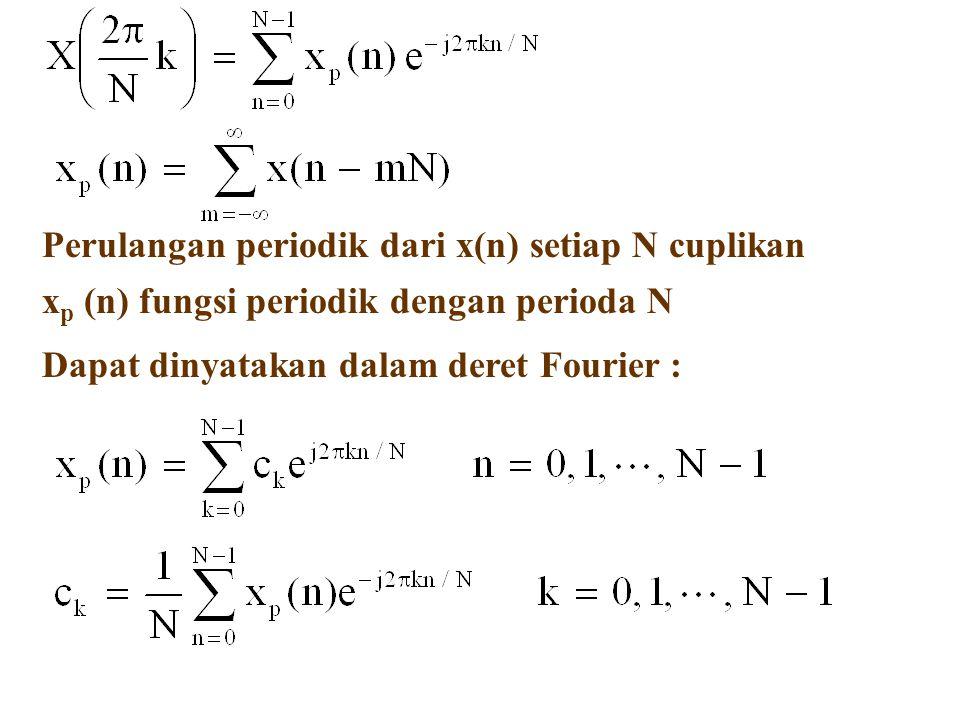 Perulangan periodik dari x(n) setiap N cuplikan