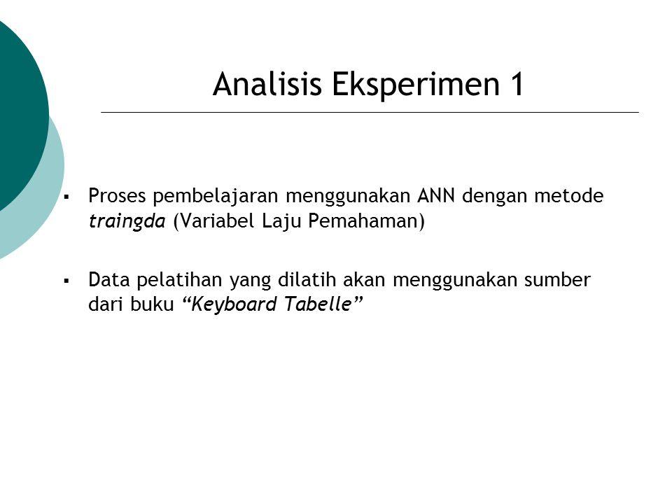 Analisis Eksperimen 1 Proses pembelajaran menggunakan ANN dengan metode traingda (Variabel Laju Pemahaman)