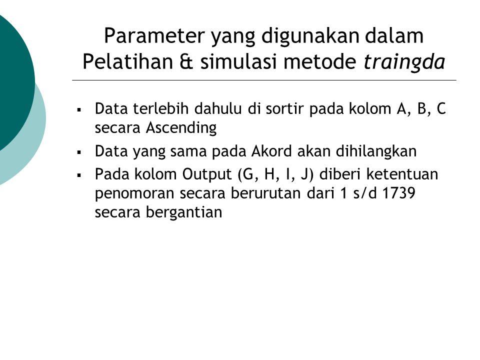 Parameter yang digunakan dalam Pelatihan & simulasi metode traingda
