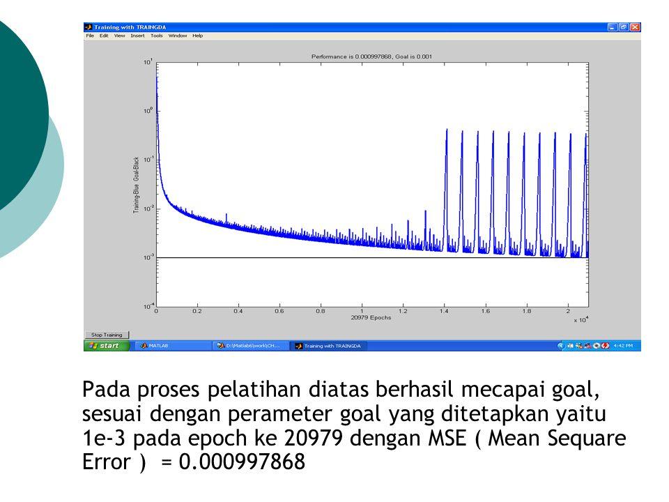 Pada proses pelatihan diatas berhasil mecapai goal, sesuai dengan perameter goal yang ditetapkan yaitu 1e-3 pada epoch ke 20979 dengan MSE ( Mean Sequare Error ) = 0.000997868