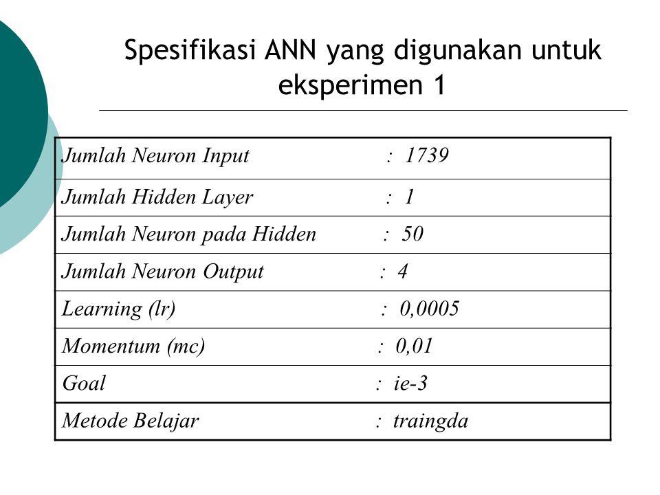 Spesifikasi ANN yang digunakan untuk eksperimen 1