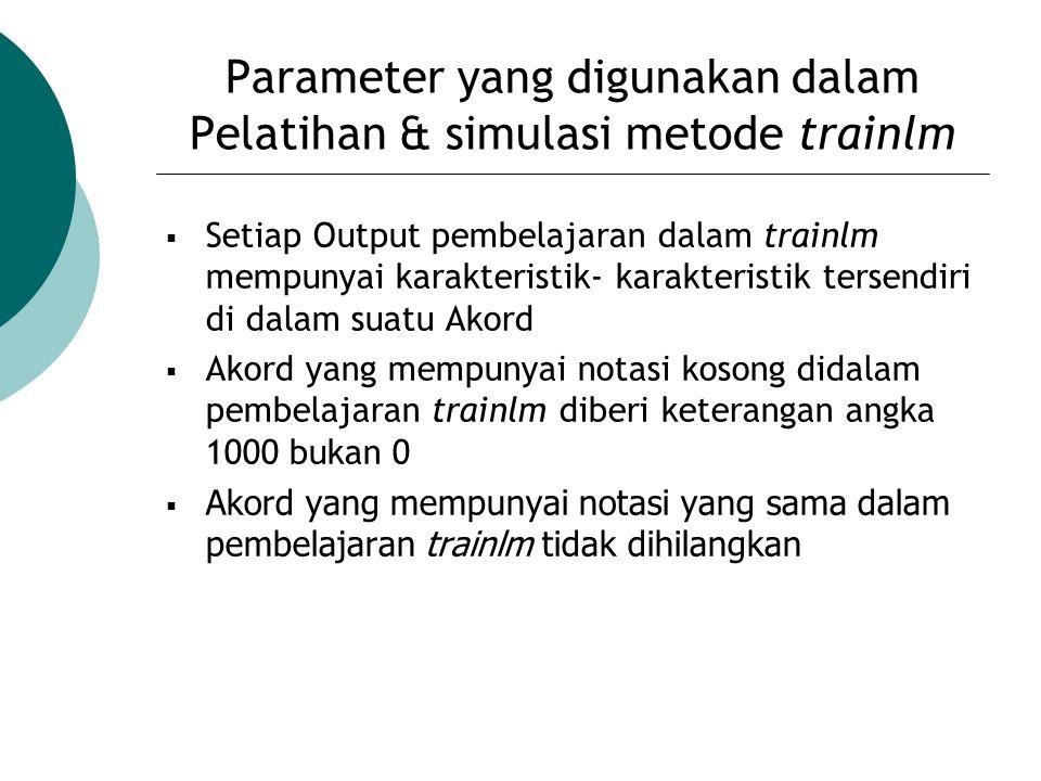 Parameter yang digunakan dalam Pelatihan & simulasi metode trainlm