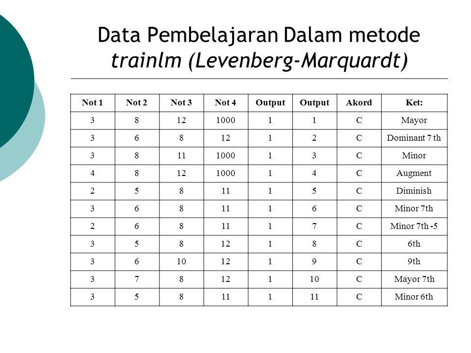 Data Pembelajaran Dalam metode trainlm (Levenberg-Marquardt)