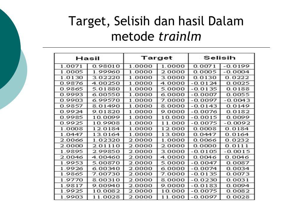 Target, Selisih dan hasil Dalam metode trainlm