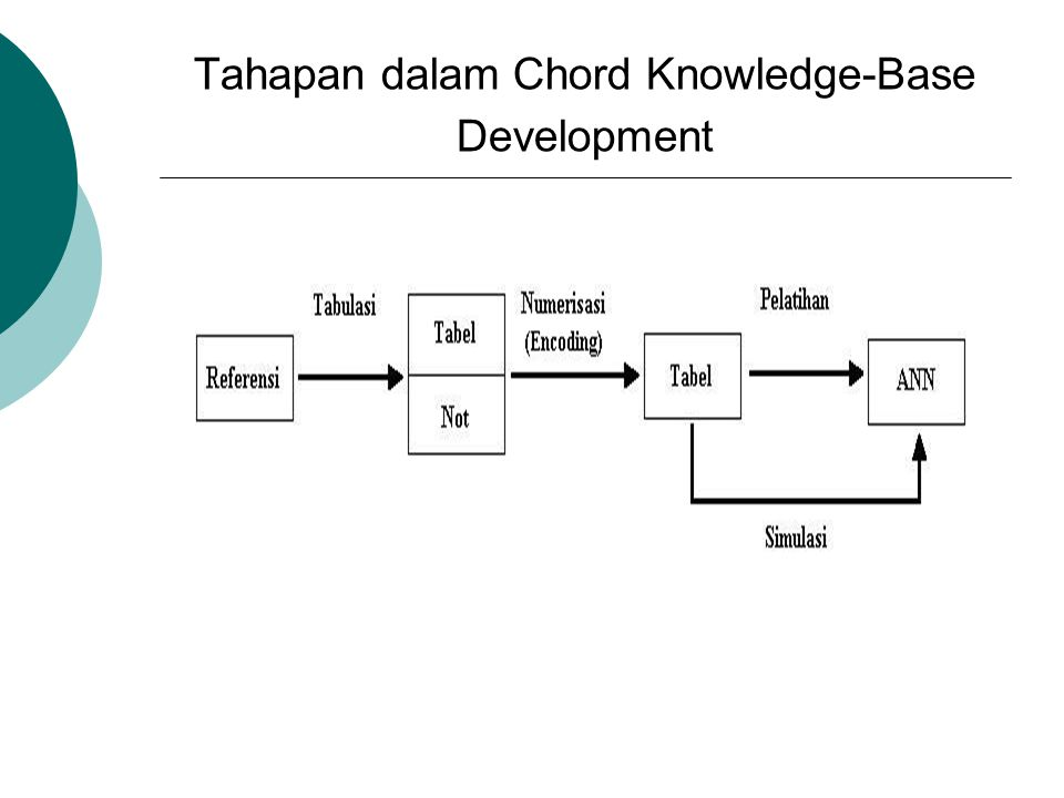 Tahapan dalam Chord Knowledge-Base Development