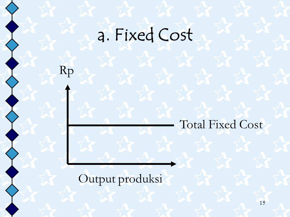 a. Fixed Cost Rp Total Fixed Cost Output produksi