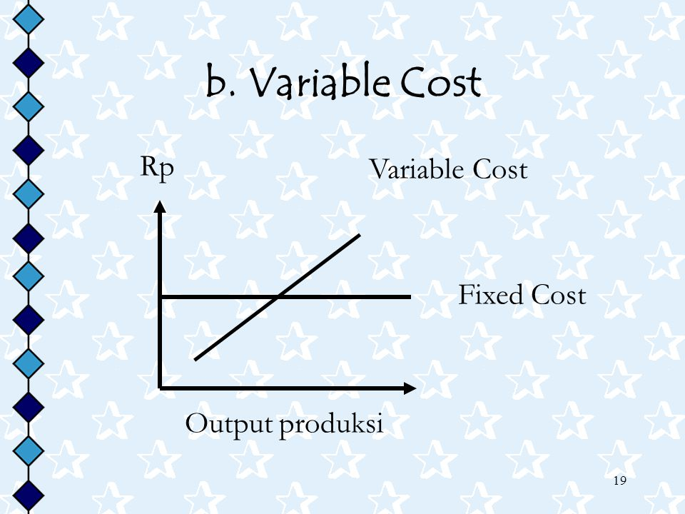 b. Variable Cost Rp Variable Cost Fixed Cost Output produksi