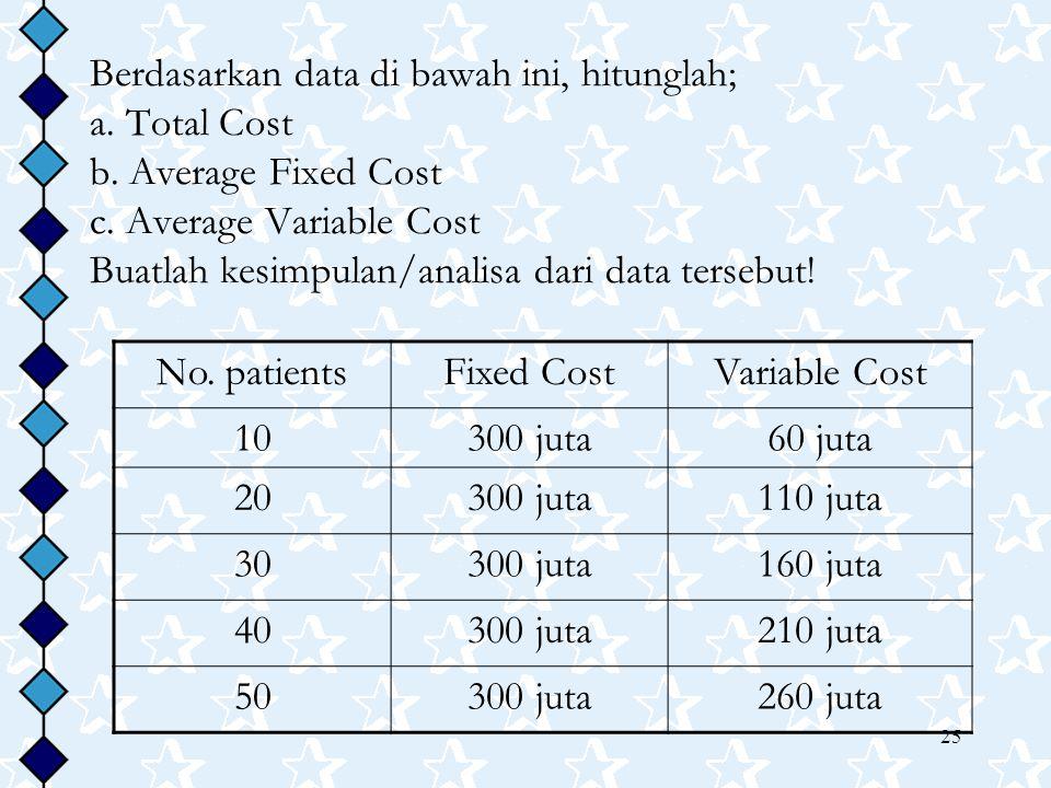 Berdasarkan data di bawah ini, hitunglah; a. Total Cost b