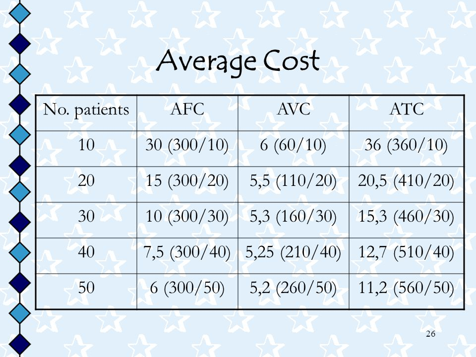Average Cost No. patients AFC AVC ATC 10 30 (300/10) 6 (60/10)