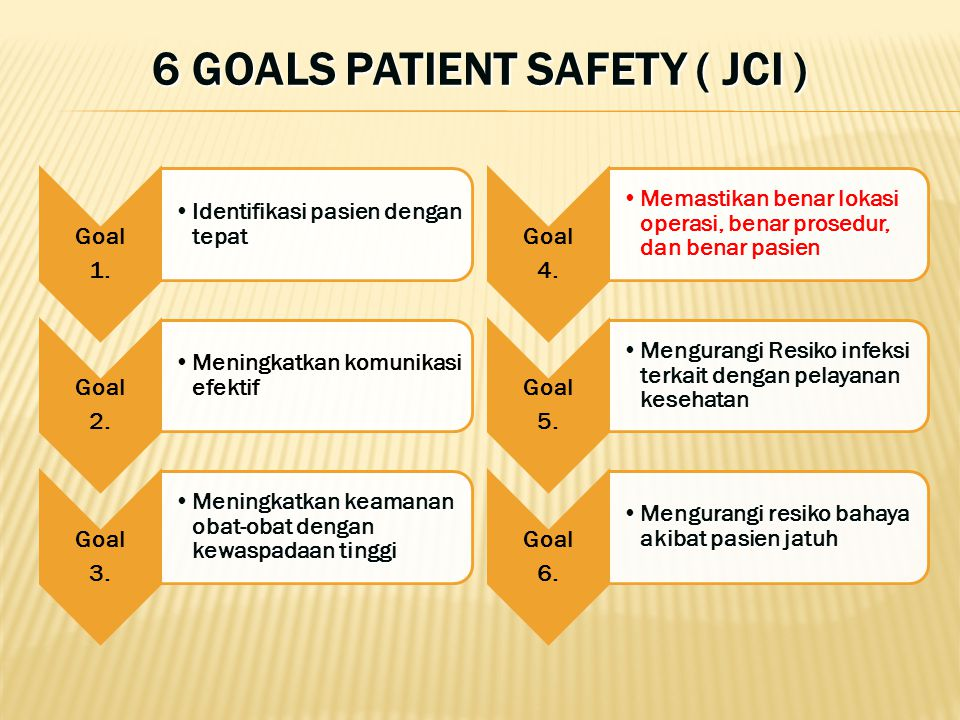 6 GOALS PATIENT SAFETY ( JCI )