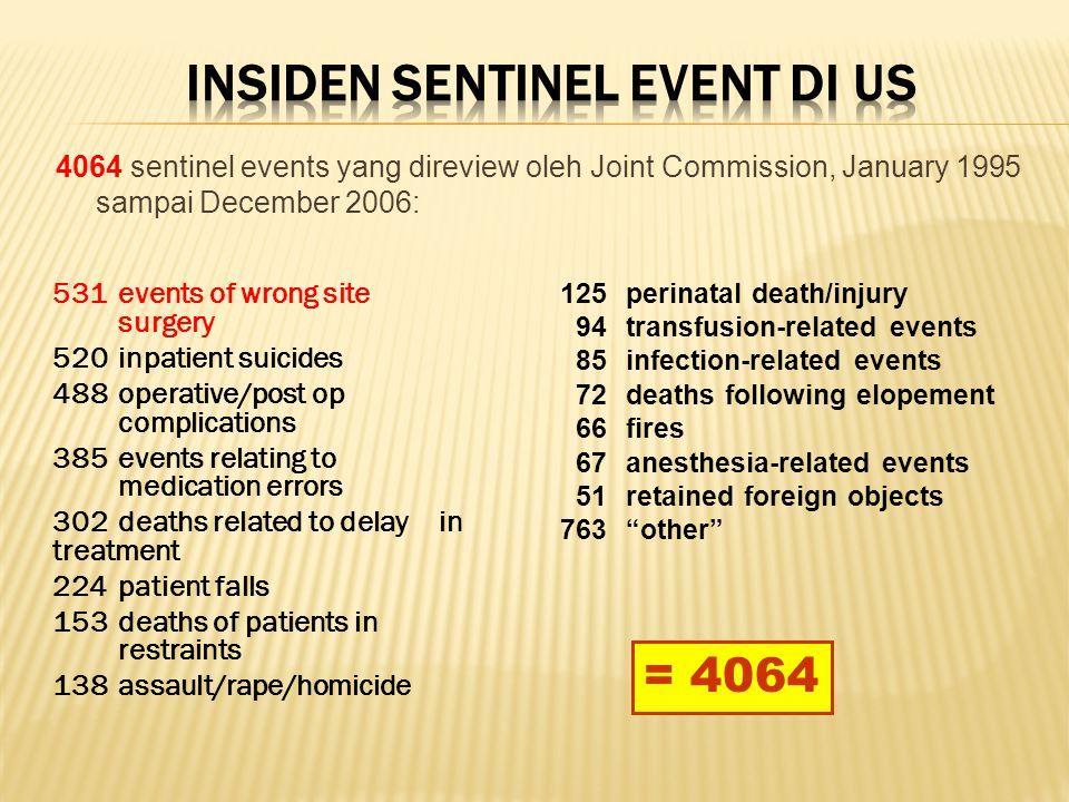 INSIDEN Sentinel Event DI US