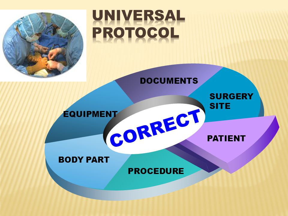 CORRECT Universal Protocol DOCUMENTS SURGERY SITE EQUIPMENT PATIENT