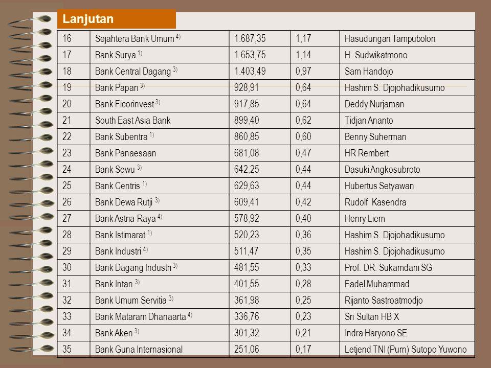 Lanjutan 16 Sejahtera Bank Umum 4) 1.687,35 1,17 Hasudungan Tampubolon