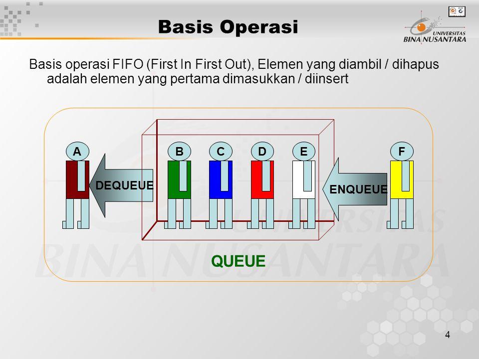 Basis Operasi Basis operasi FIFO (First In First Out), Elemen yang diambil / dihapus adalah elemen yang pertama dimasukkan / diinsert.