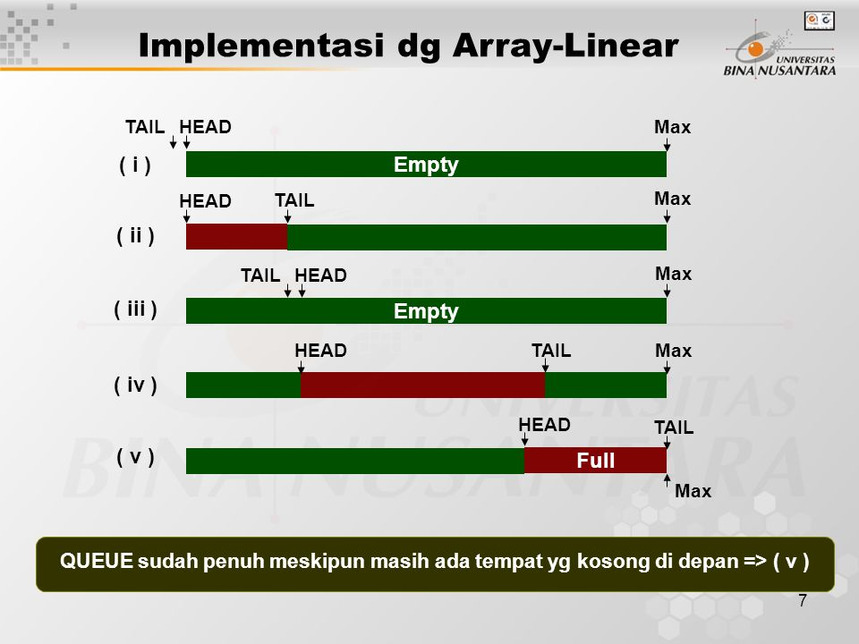 Implementasi dg Array-Linear