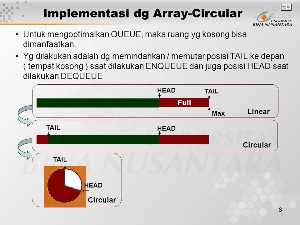 Implementasi dg Array-Circular