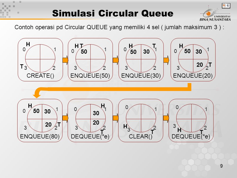 Simulasi Circular Queue